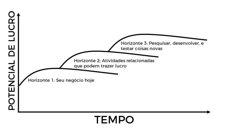 Os 3 Horizontes